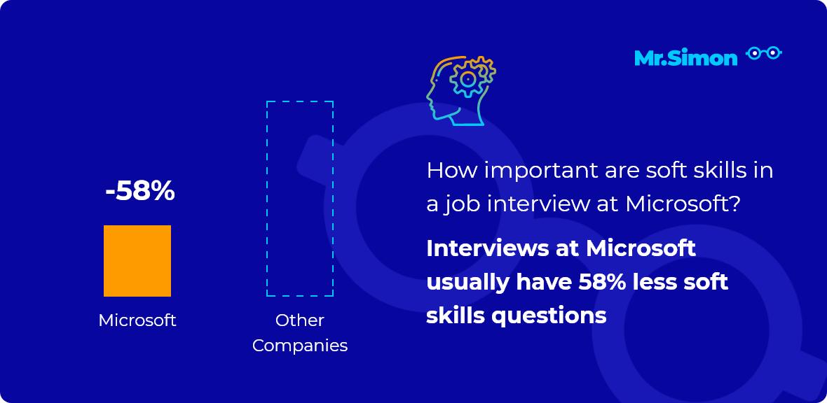 Microsoft interview question statistics
