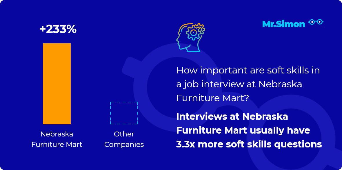 Nebraska Furniture Mart interview question statistics