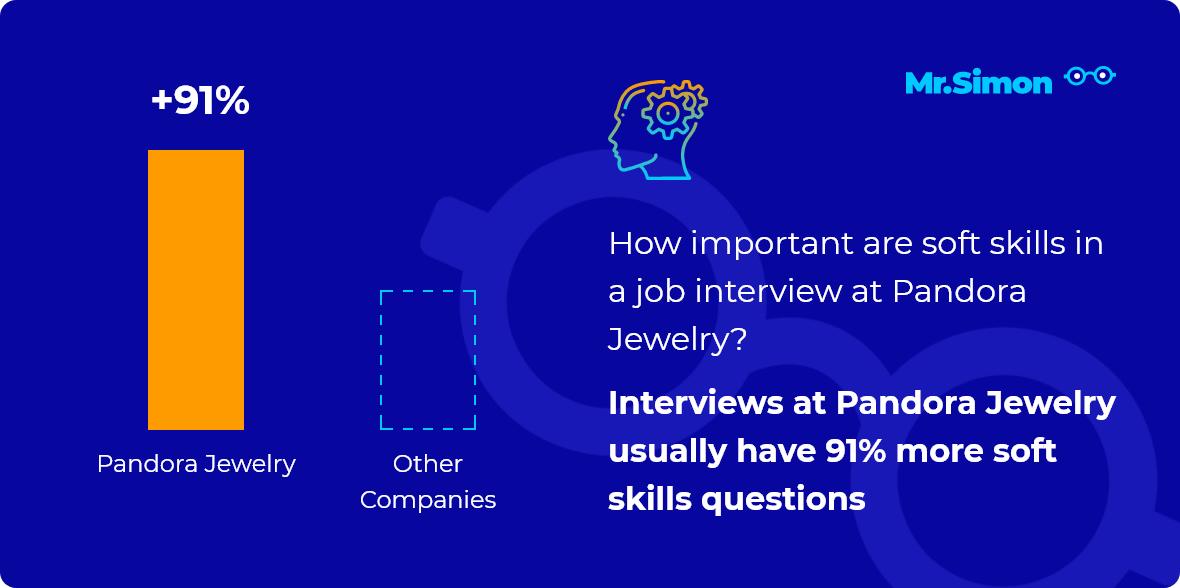 Pandora Jewelry interview question statistics