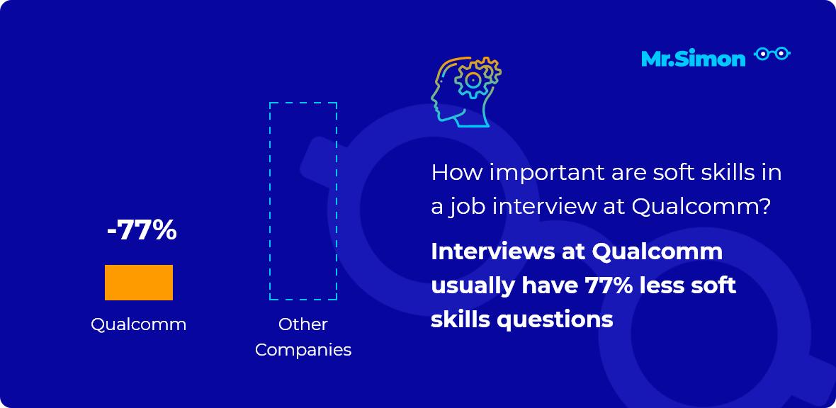 Qualcomm interview question statistics