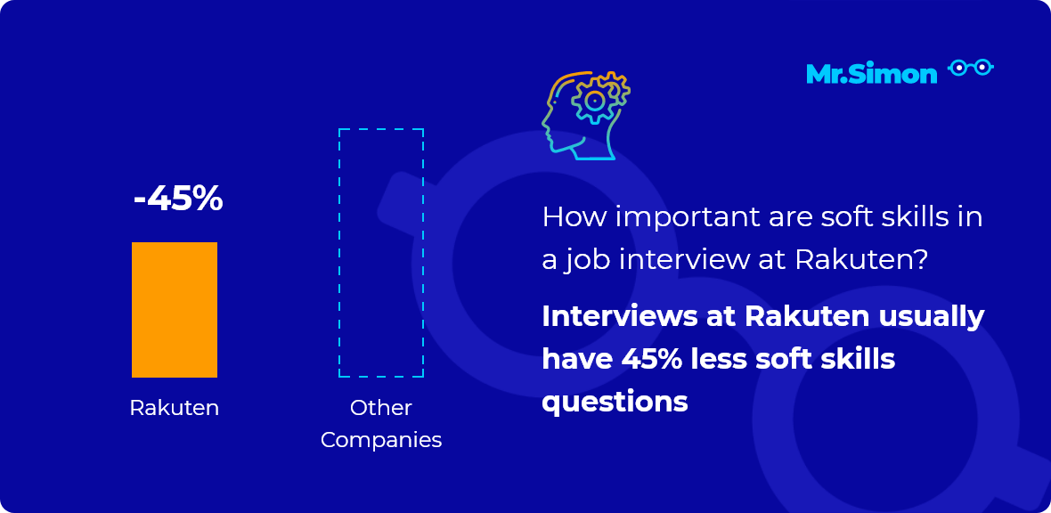 Rakuten interview question statistics