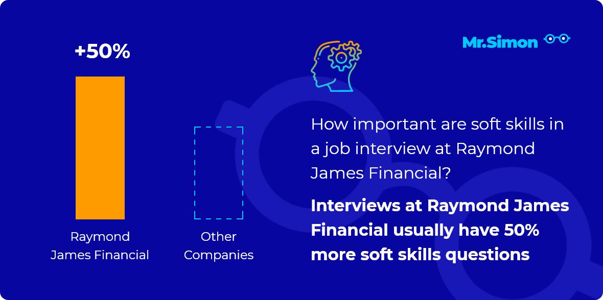 Raymond James Financial interview question statistics