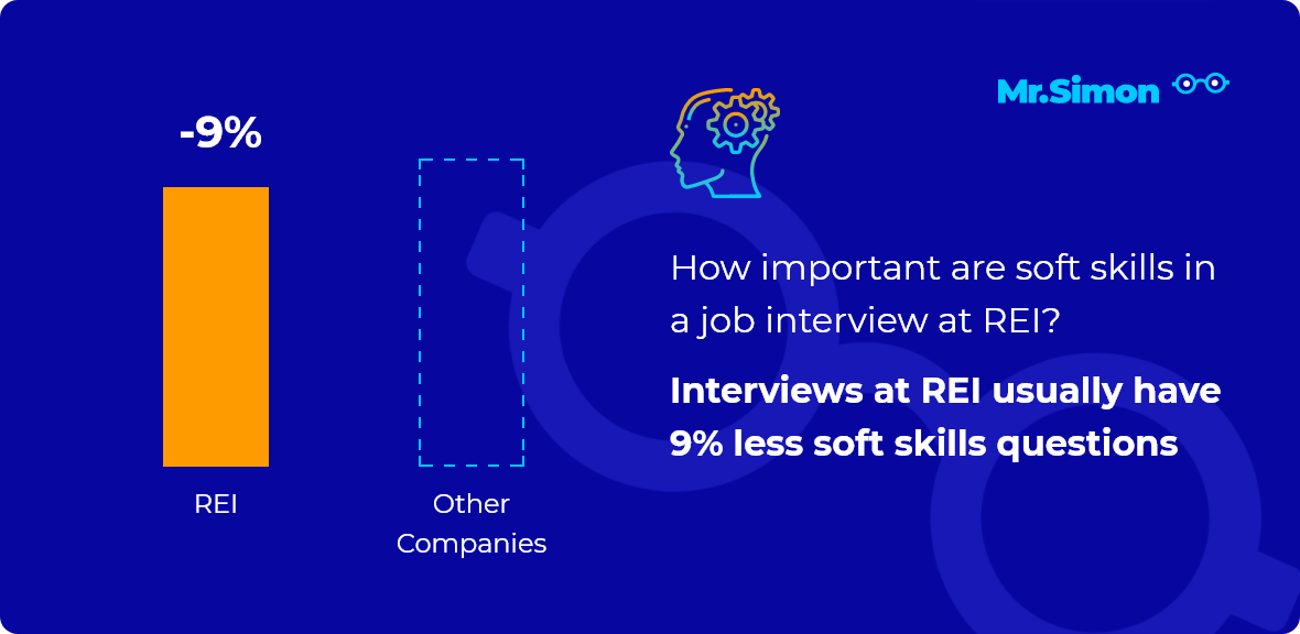 REI interview question statistics