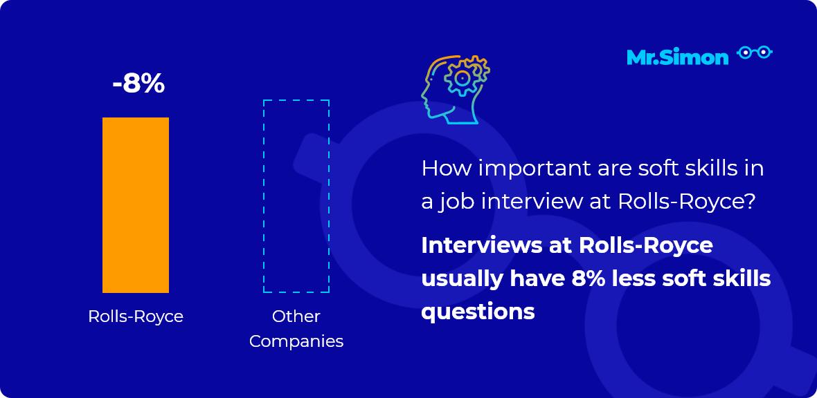 Rolls-Royce interview question statistics