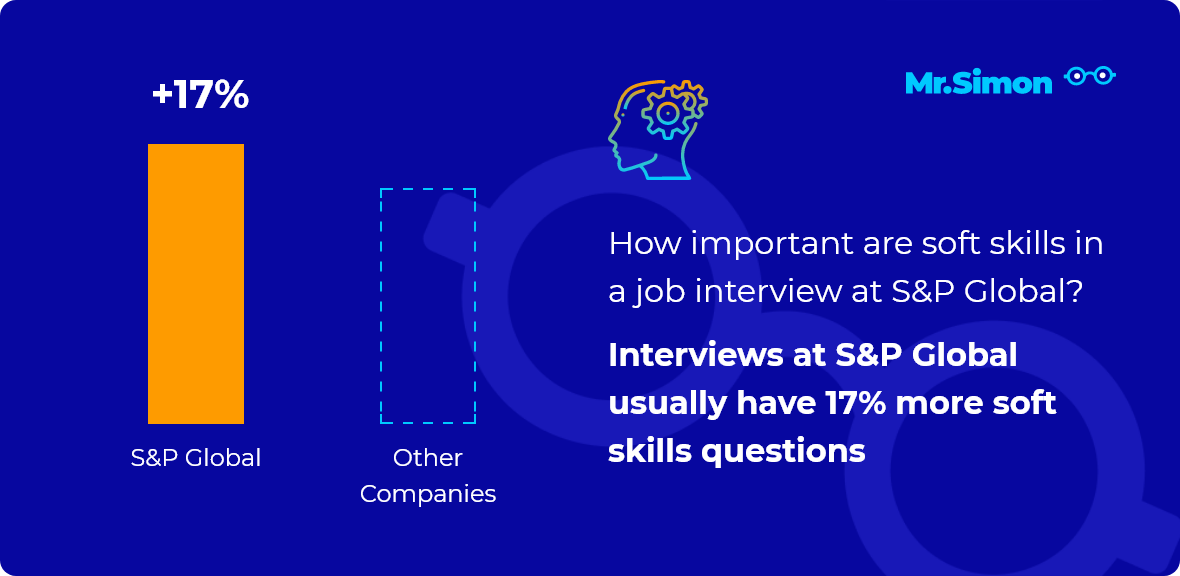 S&P Global interview question statistics
