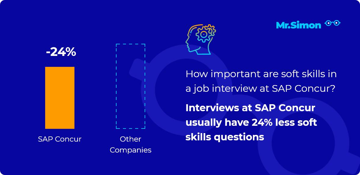 SAP Concur interview question statistics