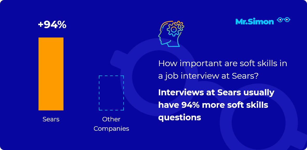Sears interview question statistics