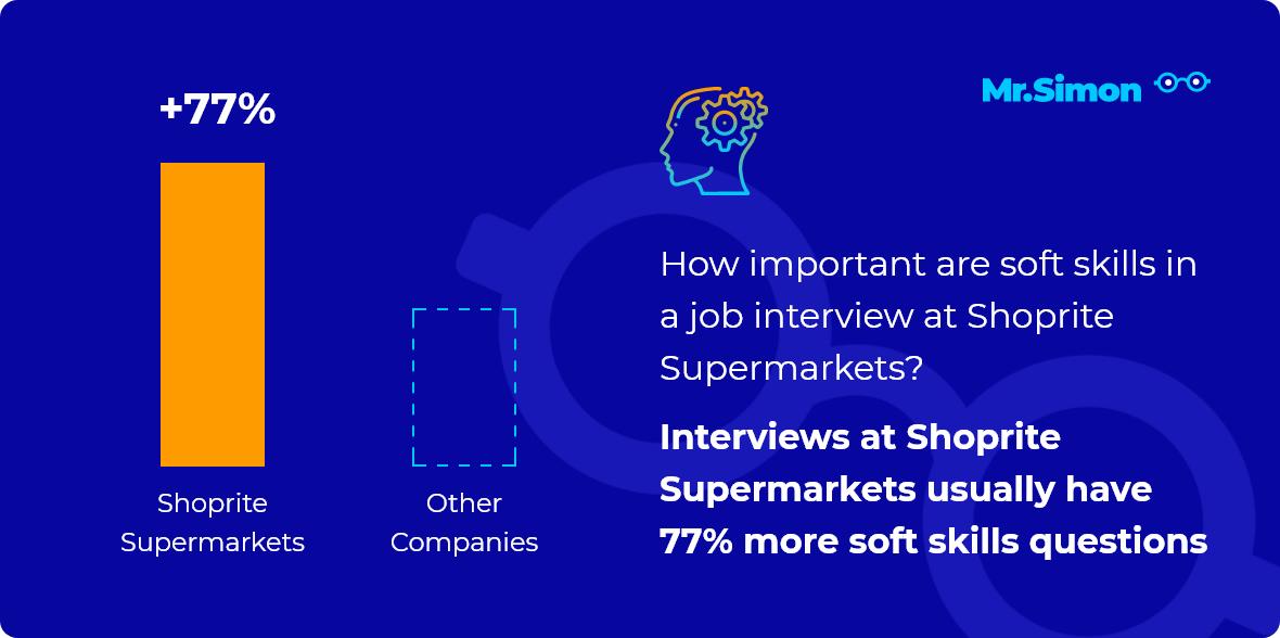 Shoprite Supermarkets interview question statistics