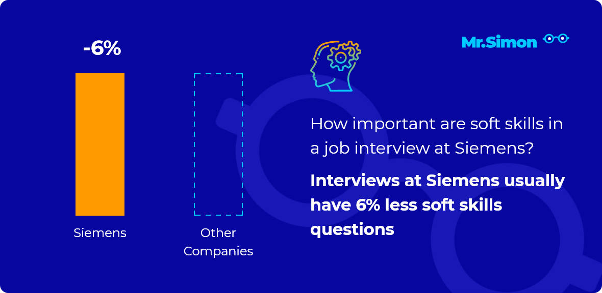 Siemens interview question statistics