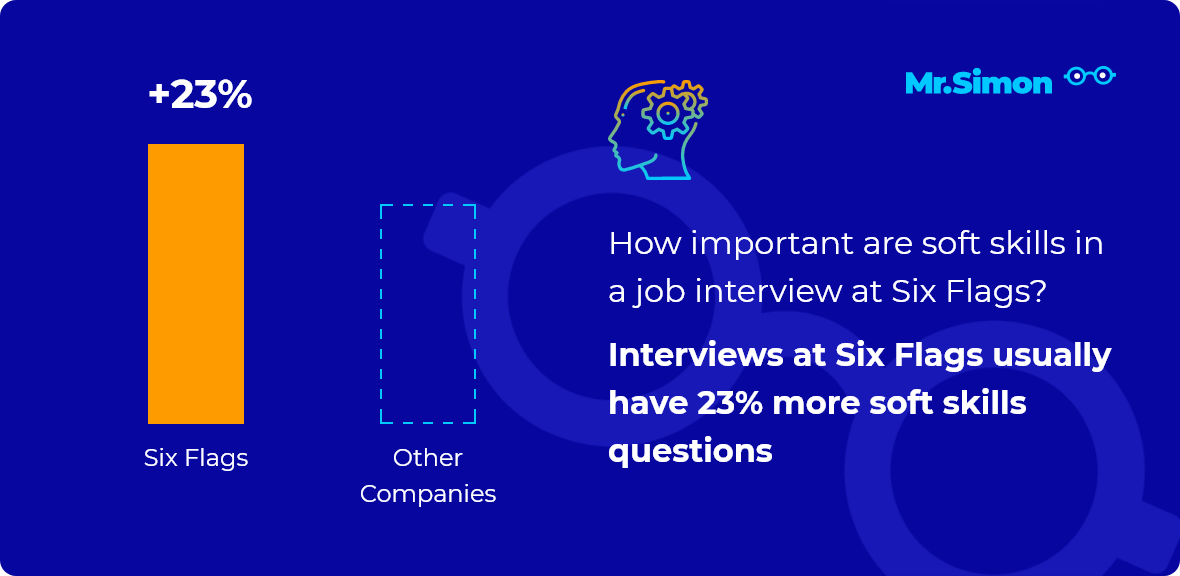 Six Flags interview question statistics