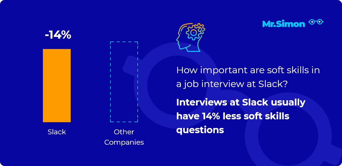 Slack interview question statistics