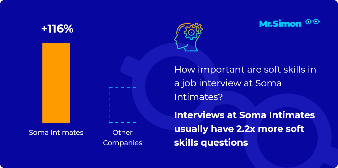 Soma Intimates interview question statistics