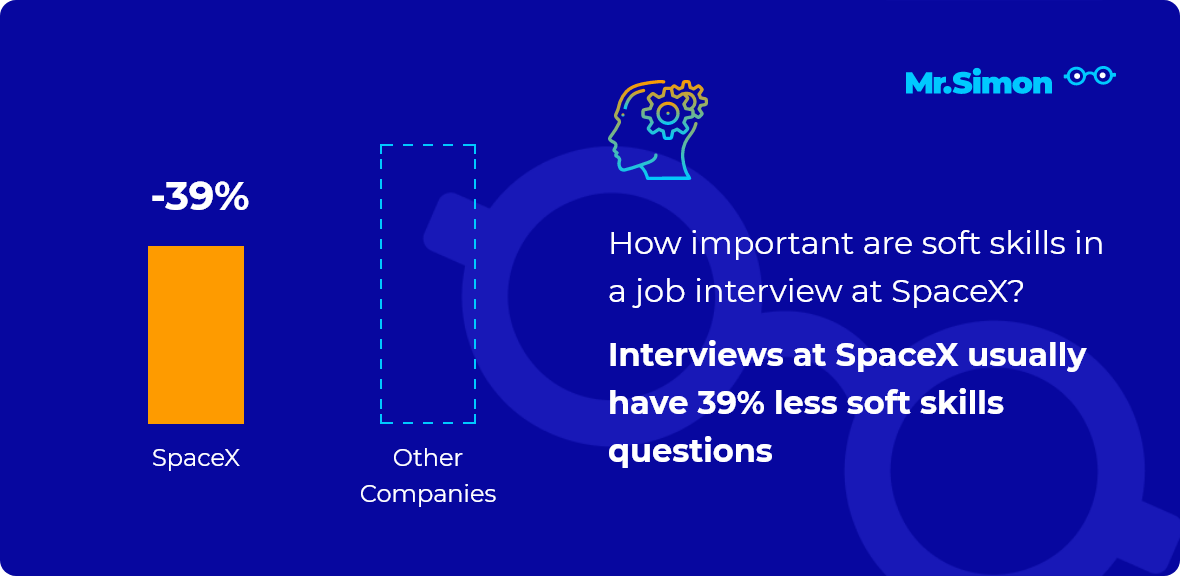 SpaceX interview question statistics