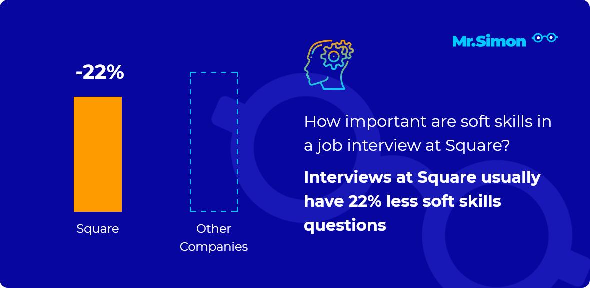 Square interview question statistics