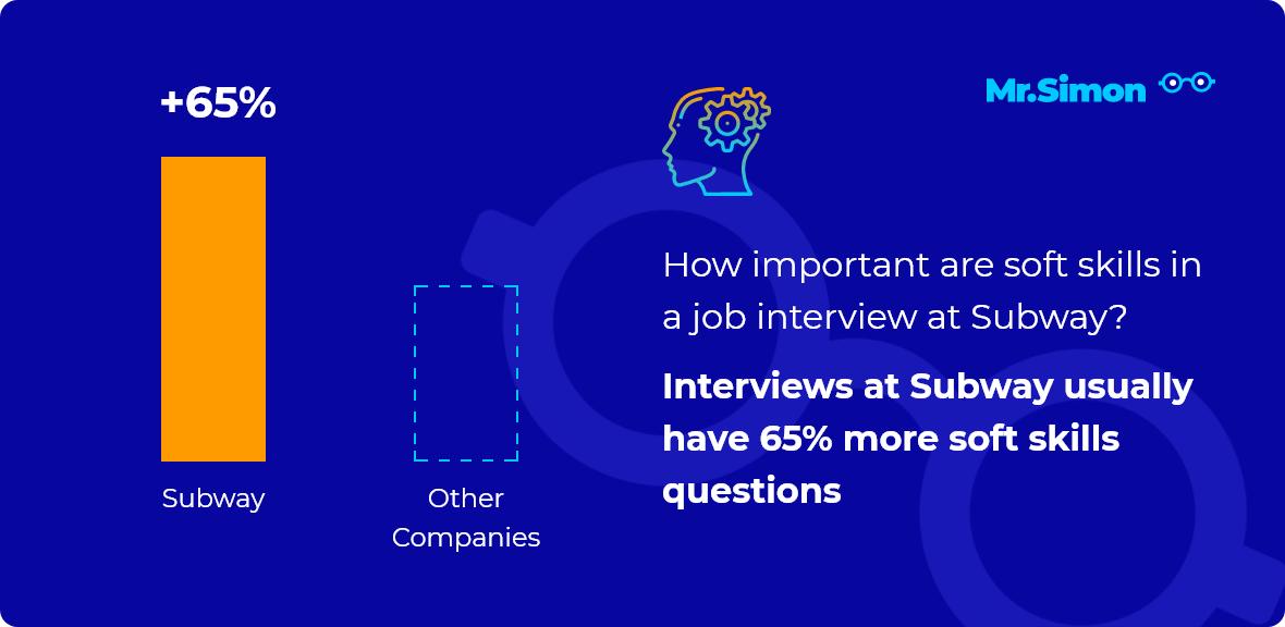 Subway interview question statistics