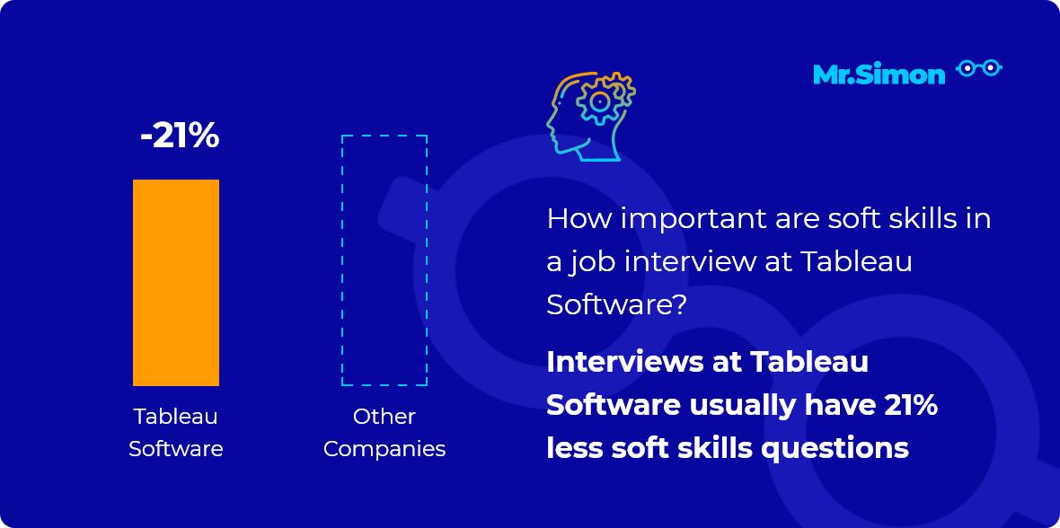 Tableau Software interview question statistics