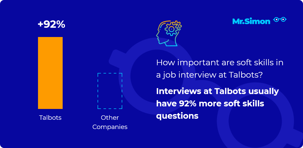 Talbots interview question statistics