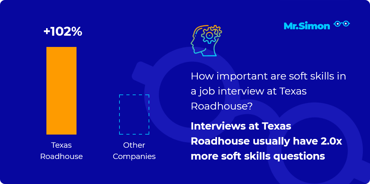 Texas Roadhouse interview question statistics