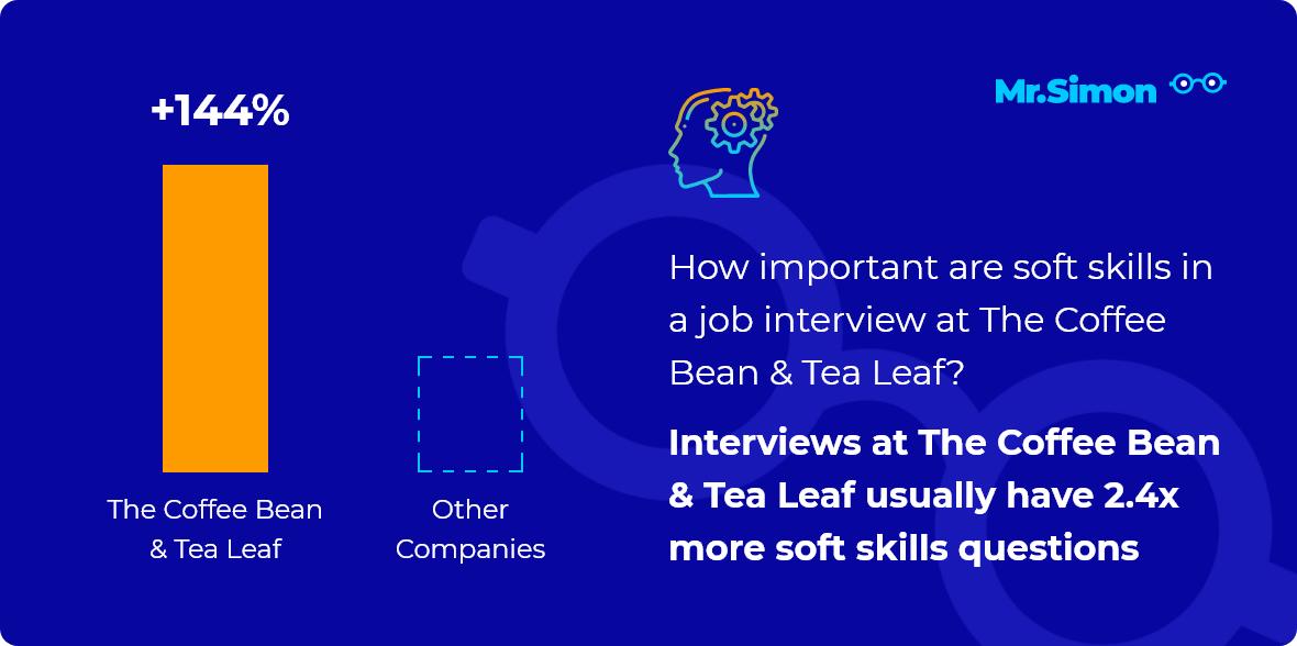 The Coffee Bean & Tea Leaf interview question statistics