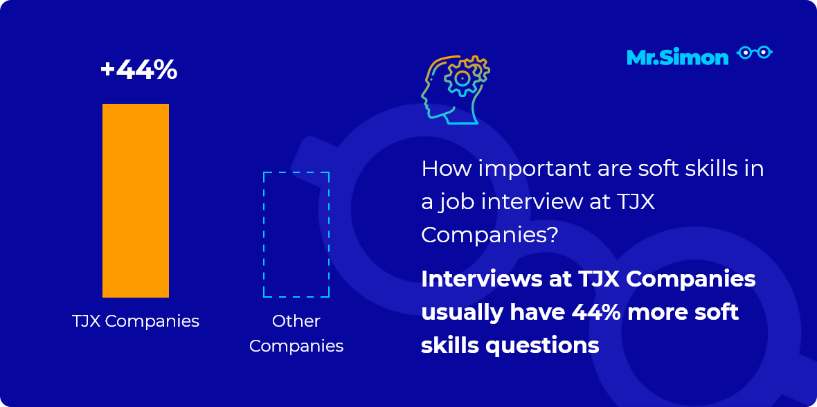 TJX Companies interview question statistics