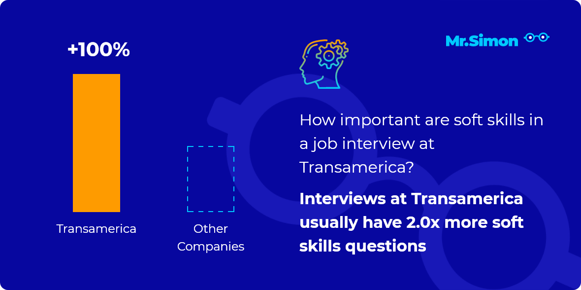 Transamerica interview question statistics