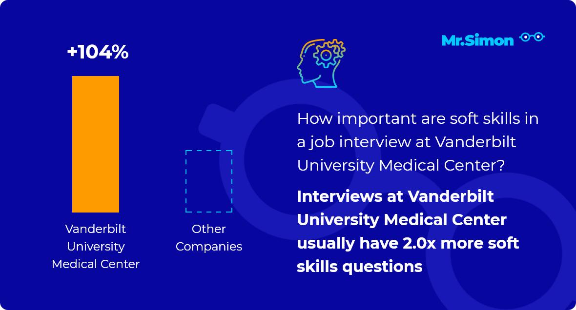Vanderbilt University Medical Center interview question statistics