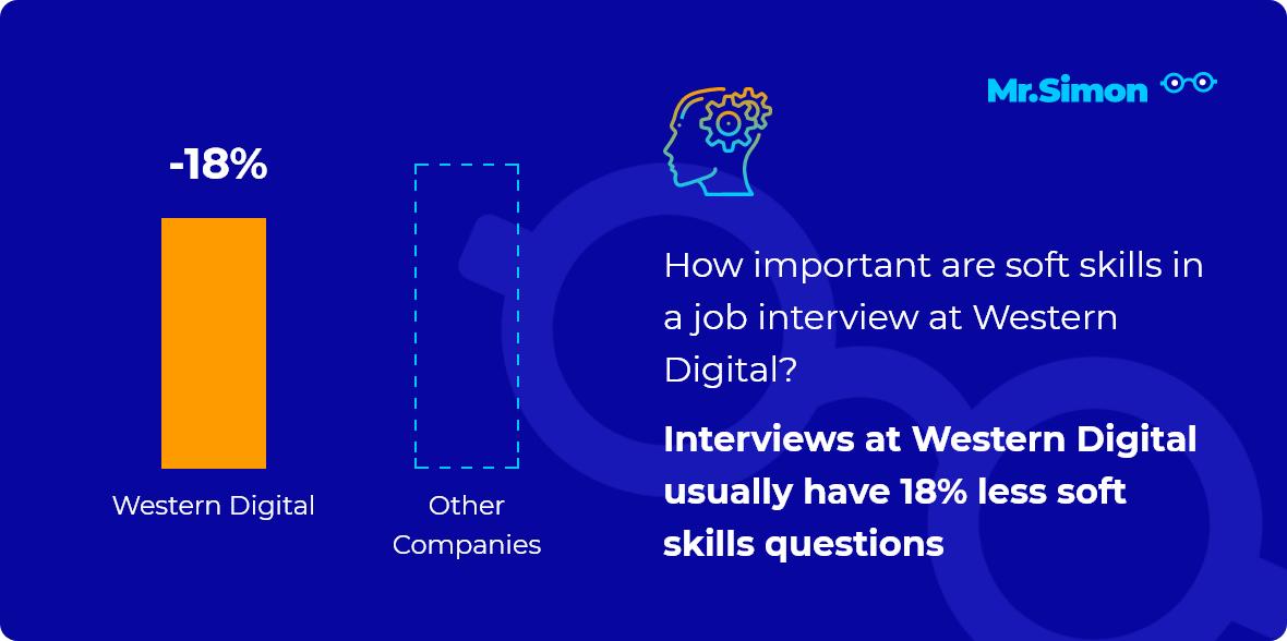 Western Digital interview question statistics