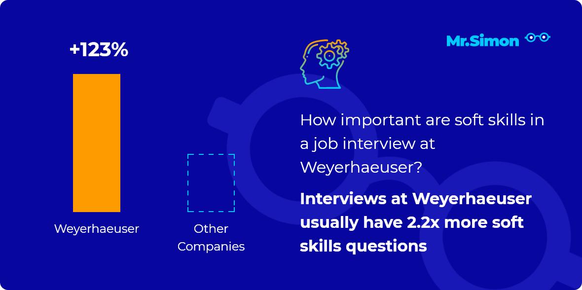 Weyerhaeuser interview question statistics