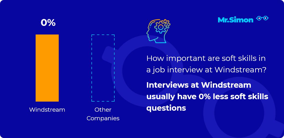 Windstream interview question statistics