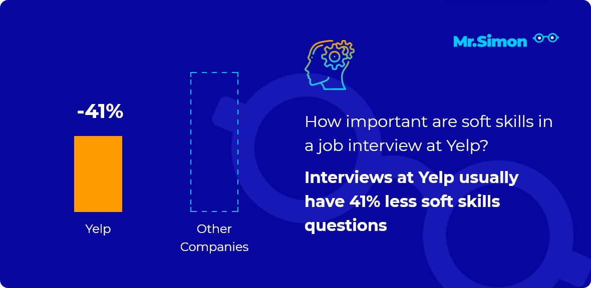 Yelp interview question statistics