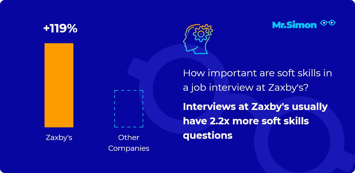 Zaxby's interview question statistics