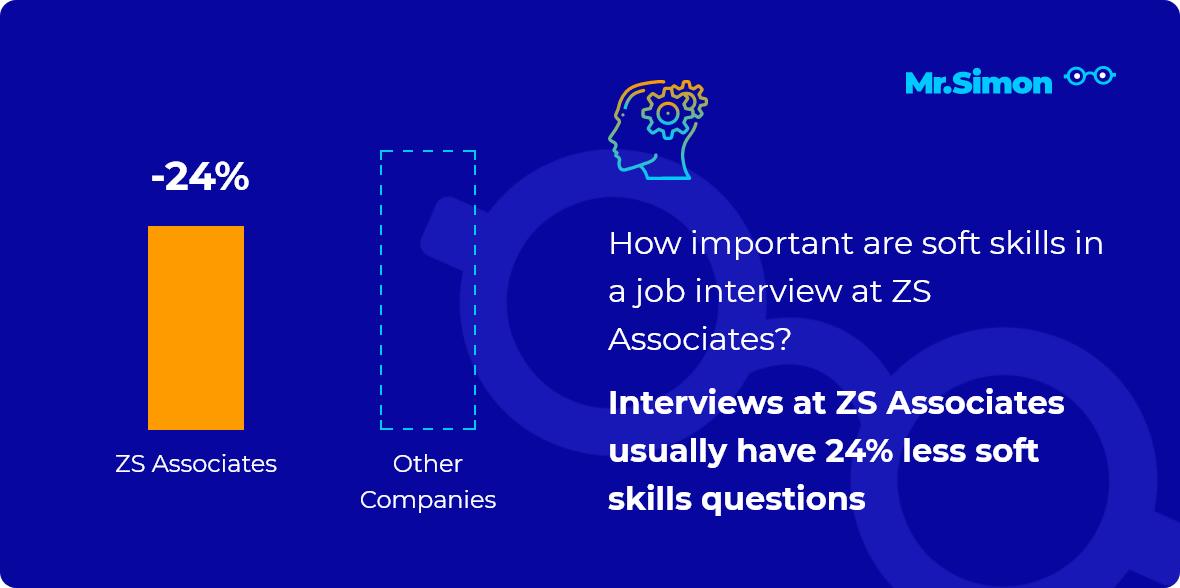 ZS Associates interview question statistics