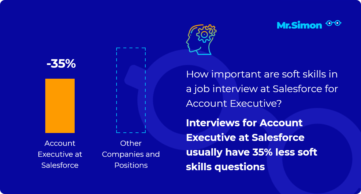 Account Executive at Salesforce interview question statistics