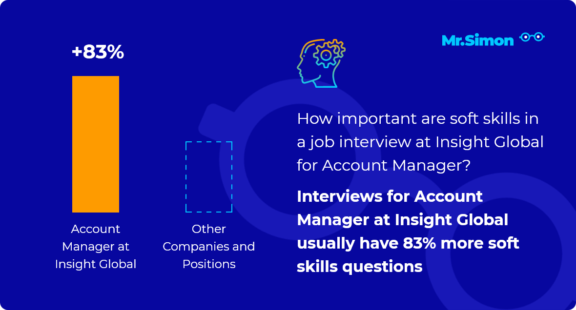 Account Manager at Insight Global interview question statistics