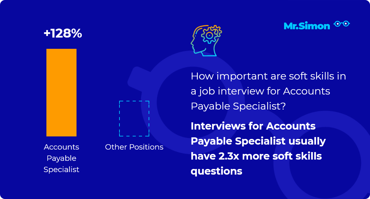 Accounts Payable Specialist interview question statistics