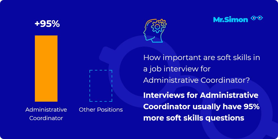 Administrative Coordinator interview question statistics