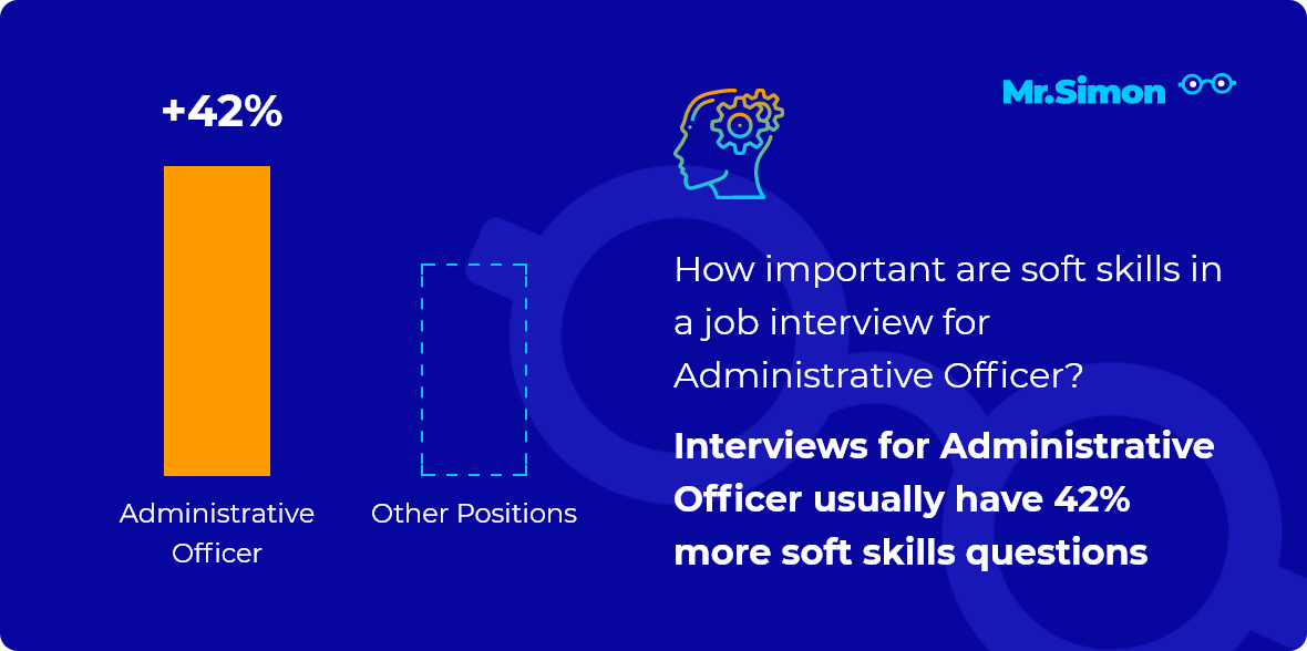 Administrative Officer interview question statistics