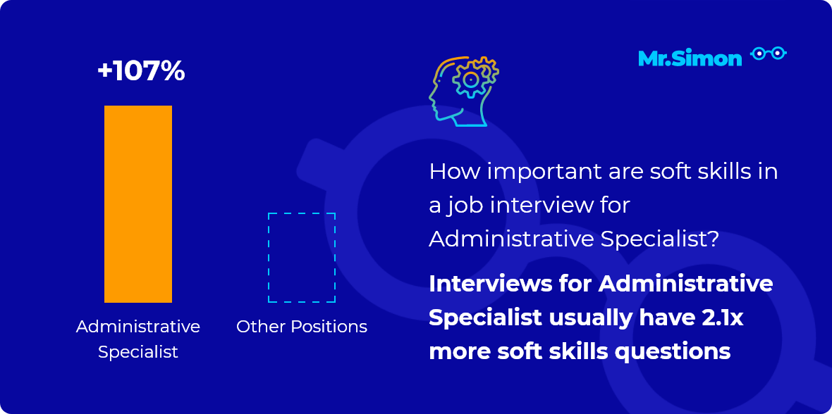 Administrative Specialist interview question statistics