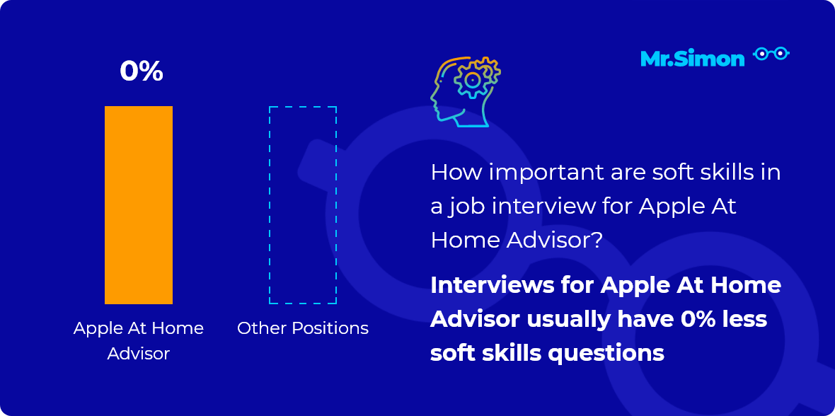 Apple At Home Advisor interview question statistics