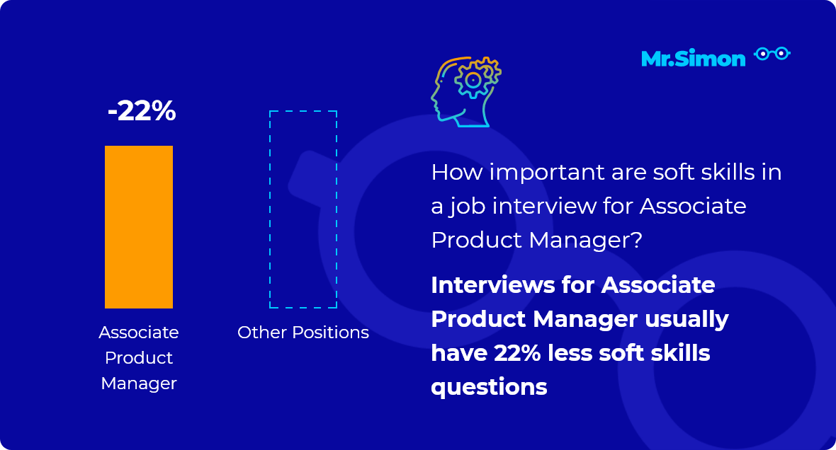 Associate Product Manager interview question statistics