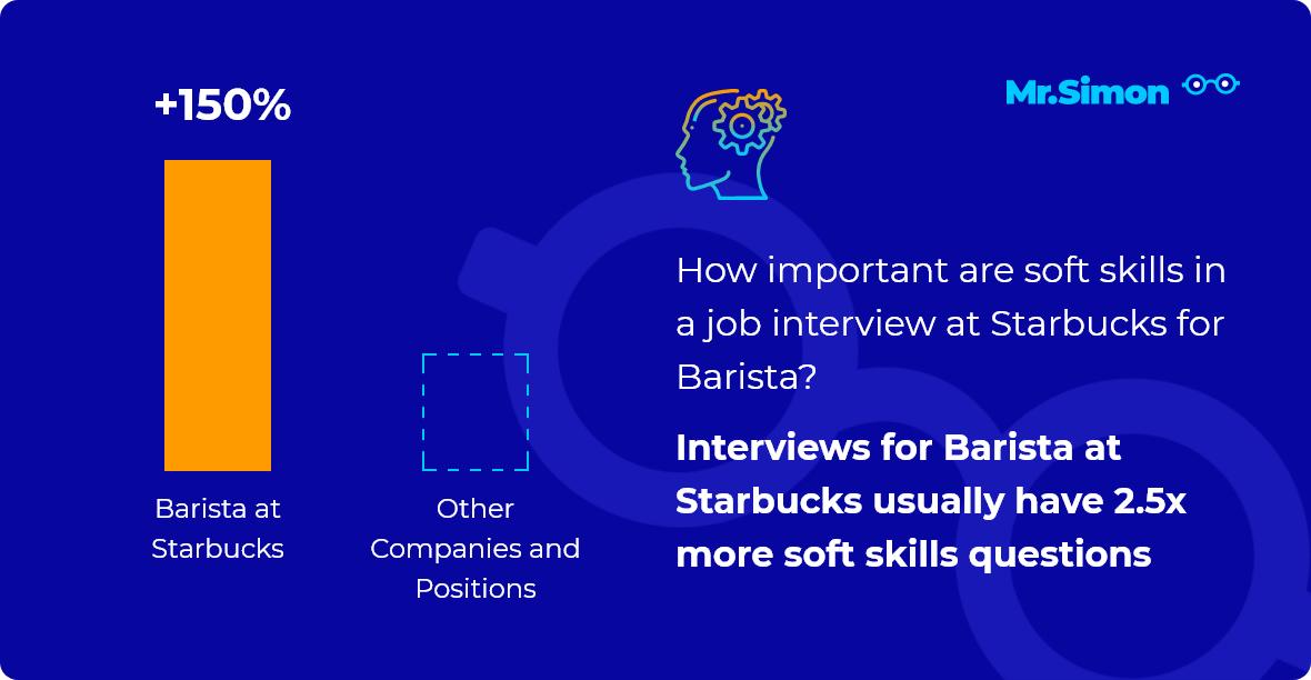 Barista at Starbucks interview question statistics