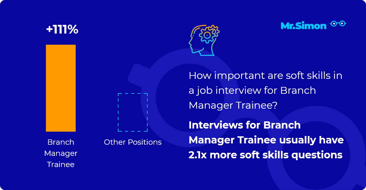 Branch Manager Trainee interview question statistics