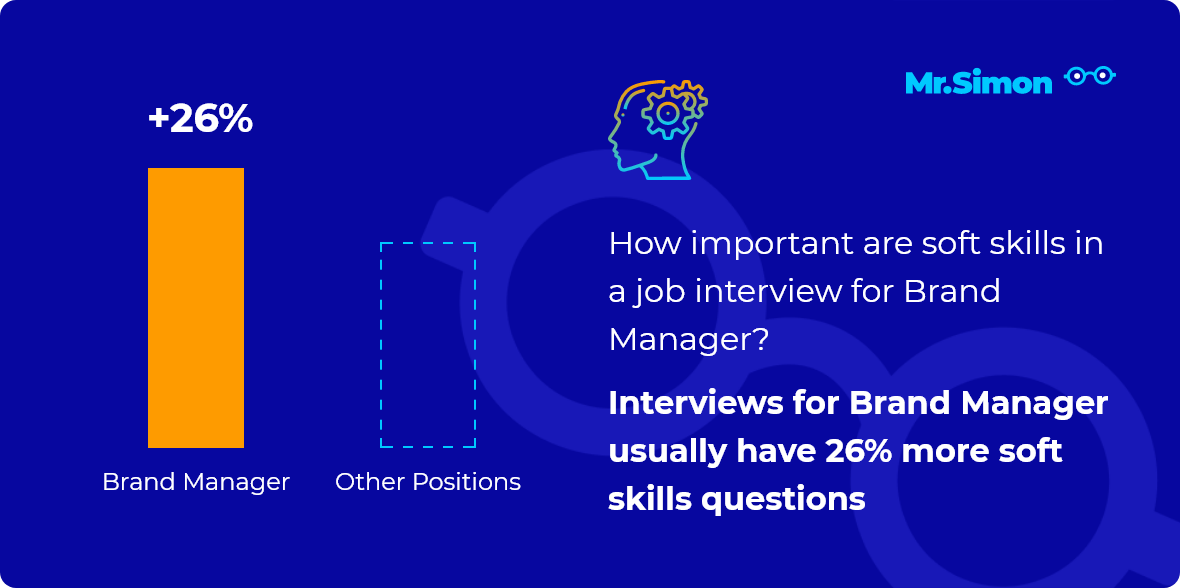 Brand Manager interview question statistics