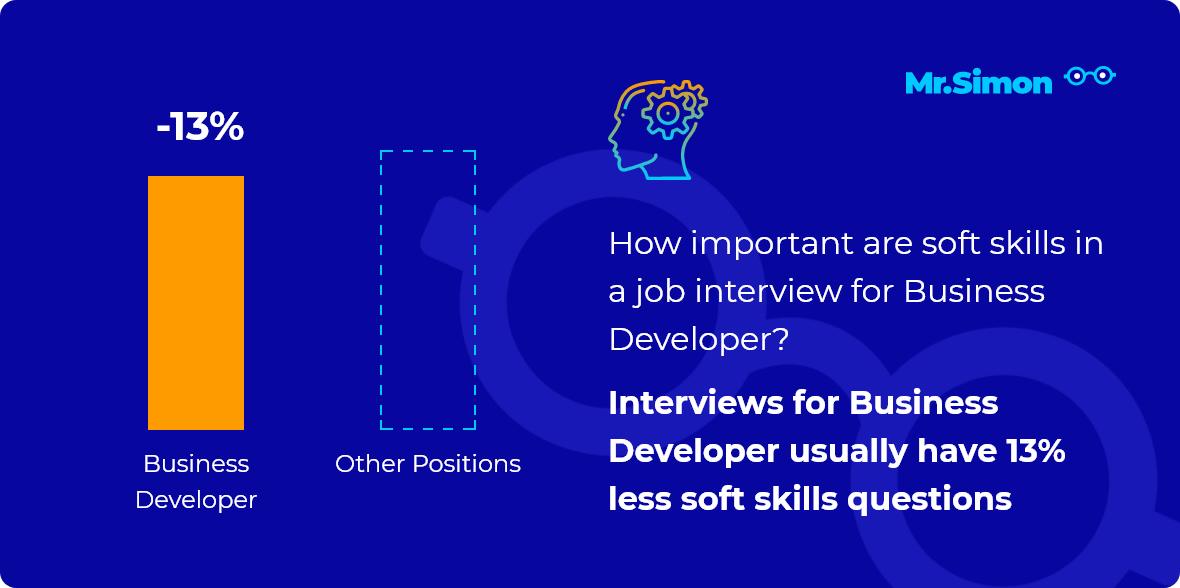 Business Developer interview question statistics