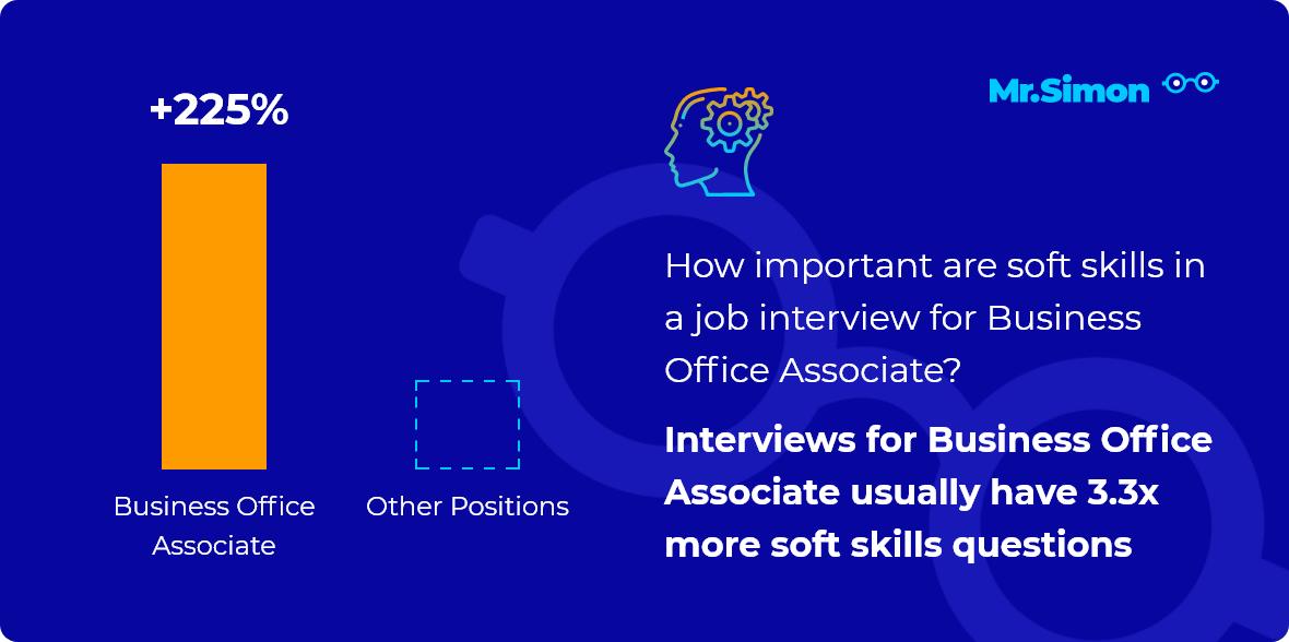 Business Office Associate interview question statistics