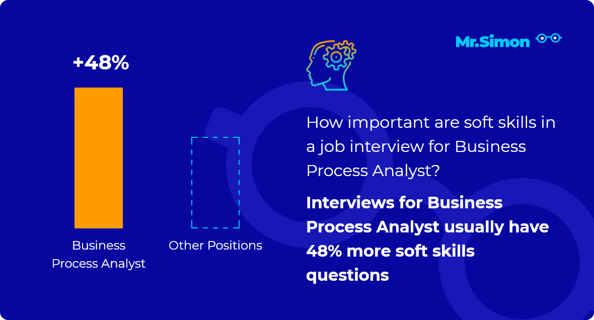 Business Process Analyst interview question statistics