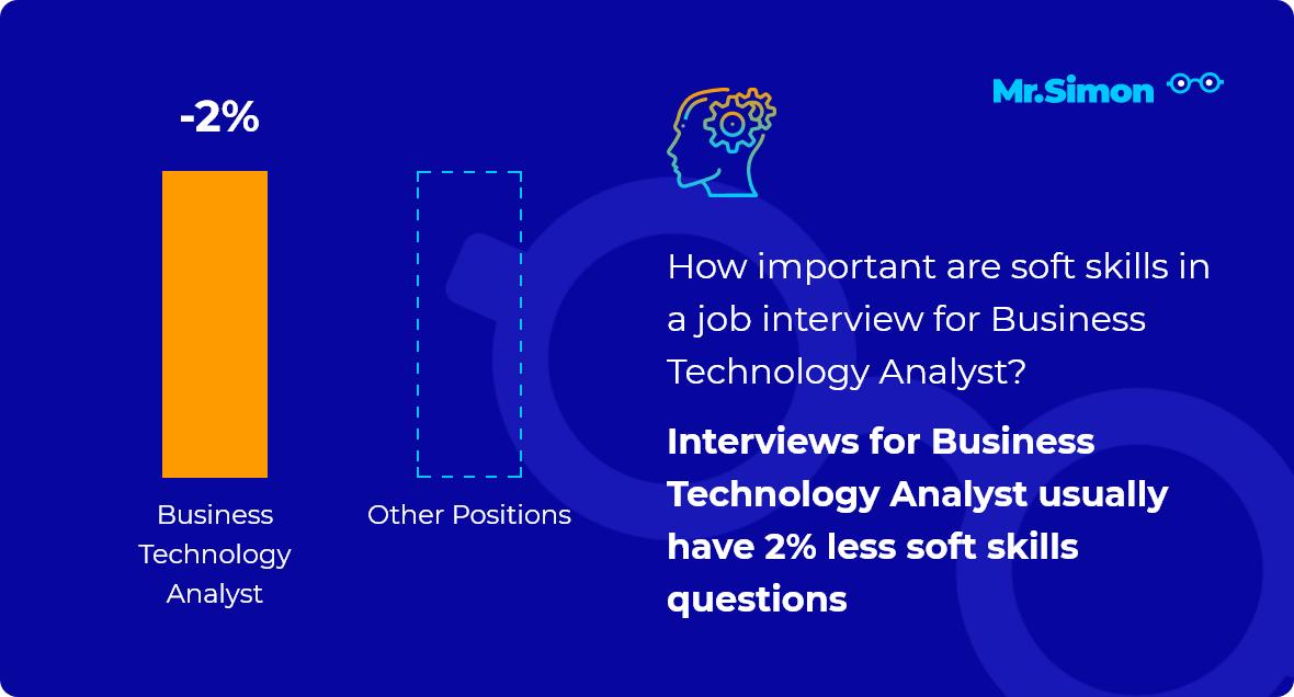 Business Technology Analyst interview question statistics