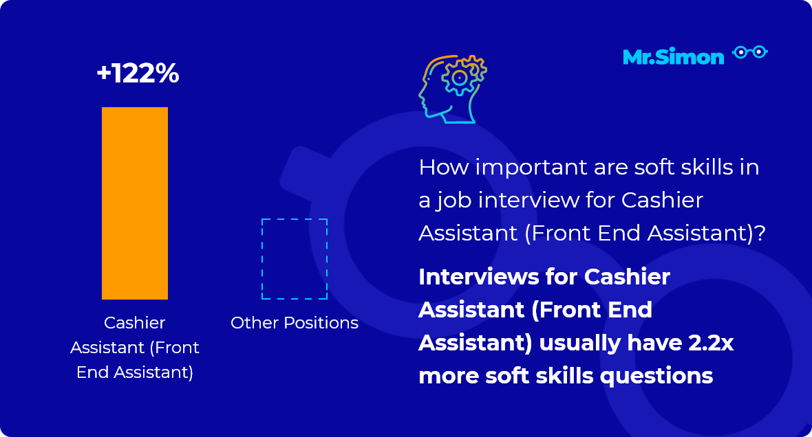 Cashier Assistant (Front End Assistant) interview question statistics