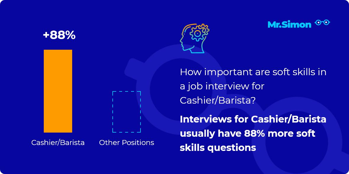 Cashier/Barista interview question statistics