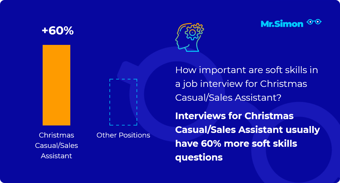 Christmas Casual/Sales Assistant interview question statistics